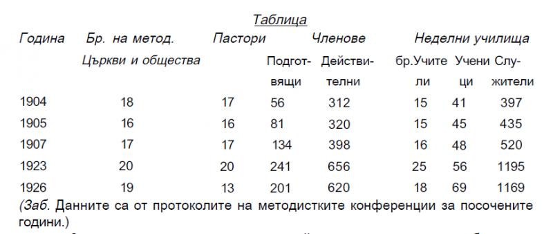 Проникване и разпространение на методизма в  България